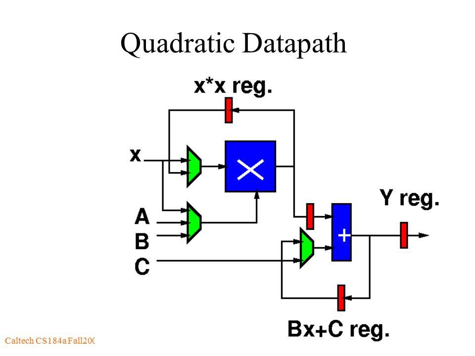 Caltech CS184a Fall2000 -- DeHon53 Quadratic Datapath