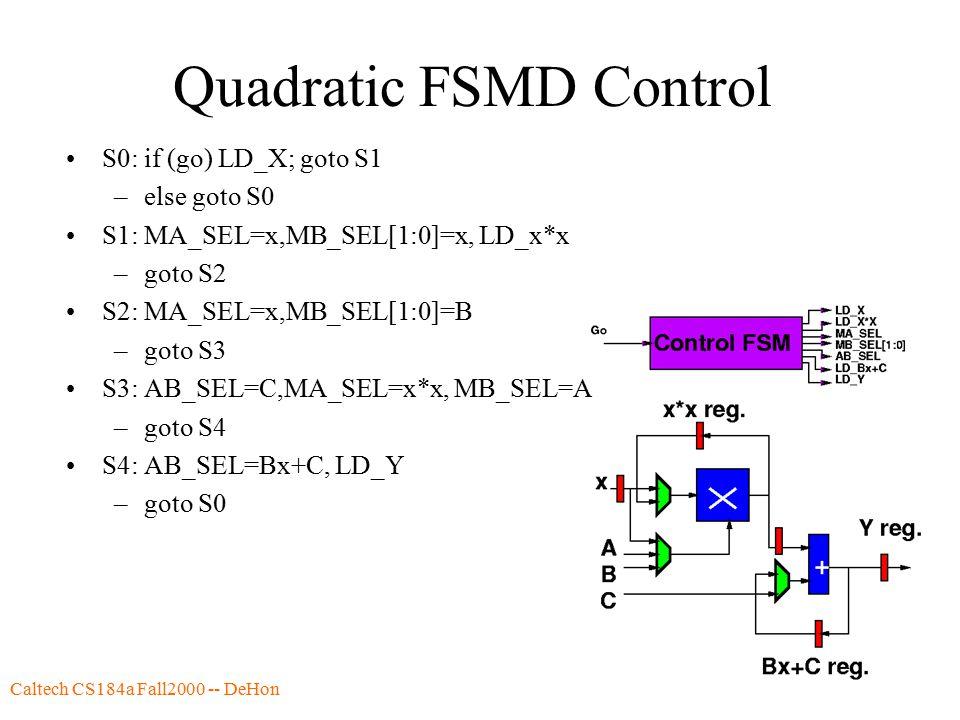 Caltech CS184a Fall2000 -- DeHon59 Quadratic FSMD Control S0: if (go) LD_X; goto S1 –else goto S0 S1: MA_SEL=x,MB_SEL[1:0]=x, LD_x*x –goto S2 S2: MA_SEL=x,MB_SEL[1:0]=B –goto S3 S3: AB_SEL=C,MA_SEL=x*x, MB_SEL=A –goto S4 S4: AB_SEL=Bx+C, LD_Y –goto S0