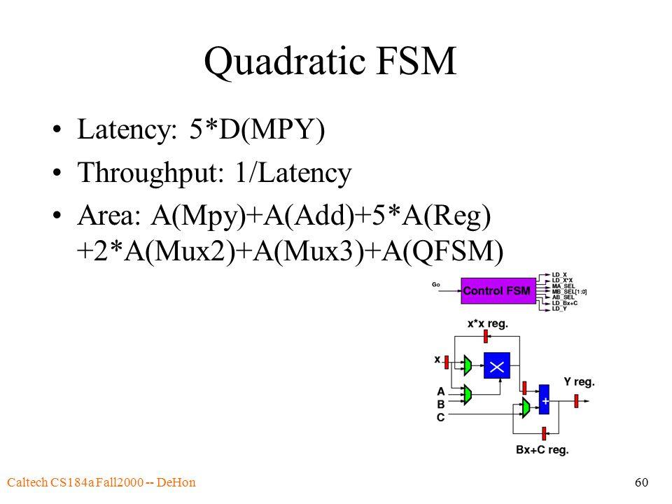 Caltech CS184a Fall2000 -- DeHon60 Quadratic FSM Latency: 5*D(MPY) Throughput: 1/Latency Area: A(Mpy)+A(Add)+5*A(Reg) +2*A(Mux2)+A(Mux3)+A(QFSM)