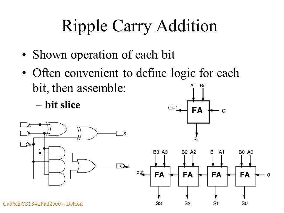 Caltech CS184a Fall2000 -- DeHon7 Ripple Carry Addition Shown operation of each bit Often convenient to define logic for each bit, then assemble: –bit slice