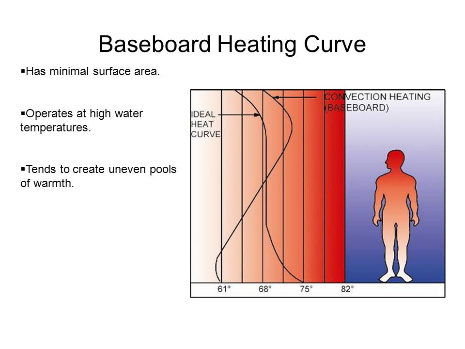 Baseboard Heating Curve  Has minimal surface area.  Operates at high water temperatures.  Tends to create uneven pools of warmth.