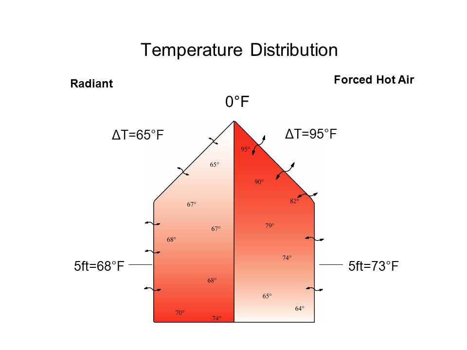 Temperature Distribution Radiant Forced Hot Air 5ft=68°F ΔT=65°F ΔT=95°F 5ft=73°F 0°F