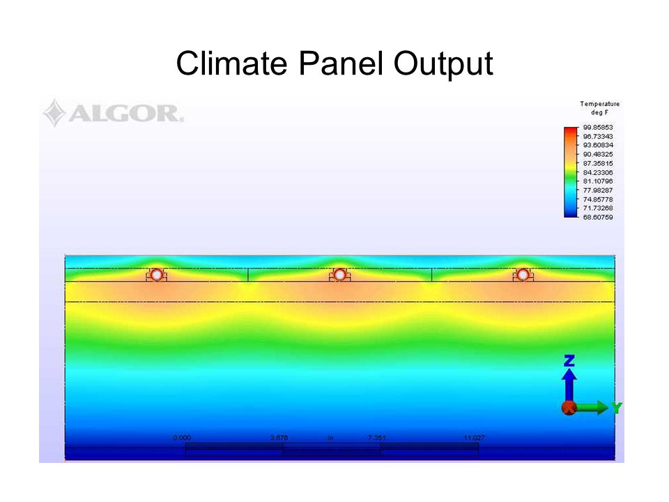 Climate Panel Output