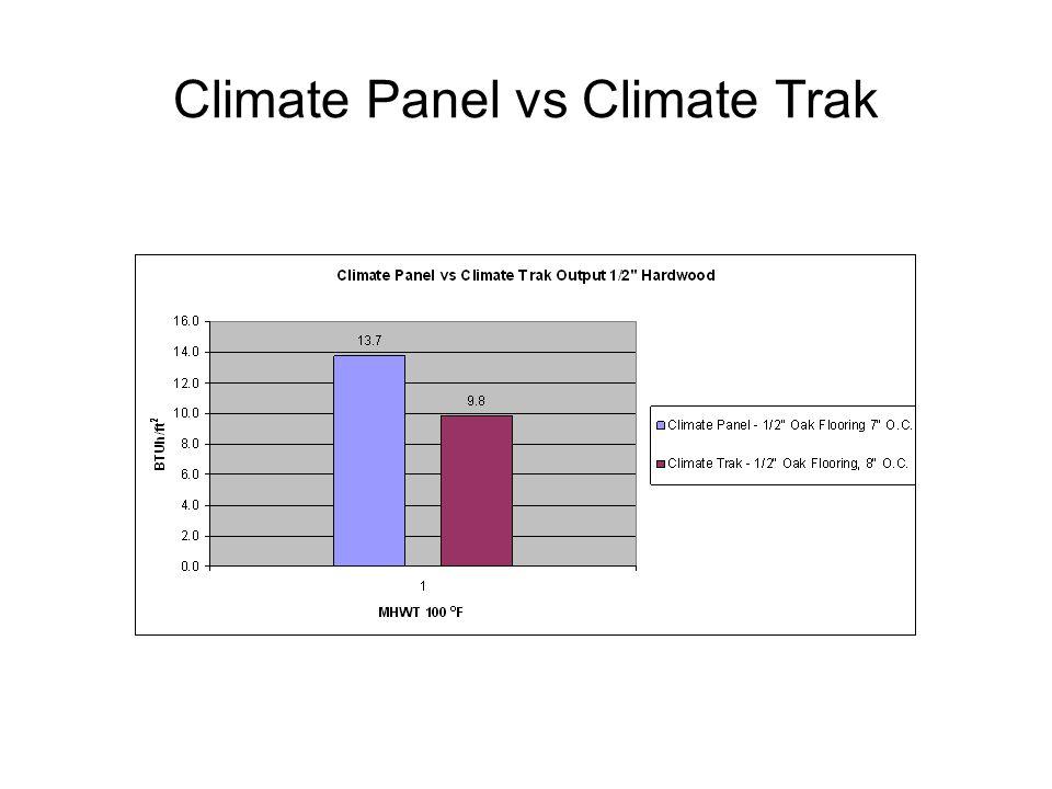 Climate Panel vs Climate Trak