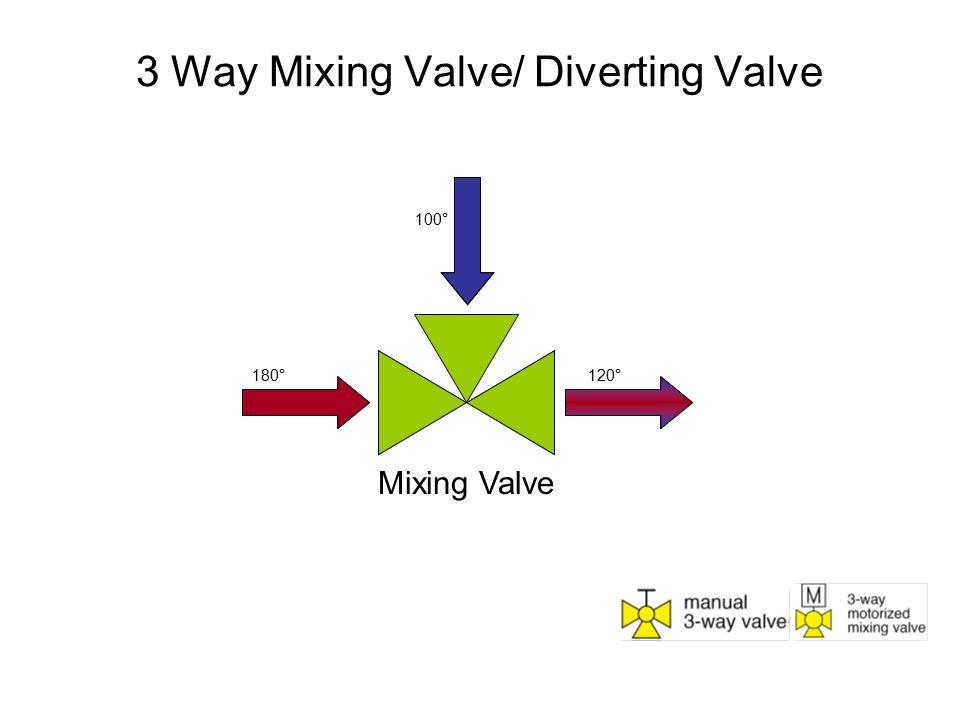 3 Way Mixing Valve/ Diverting Valve Mixing Valve 180° 100° 120°