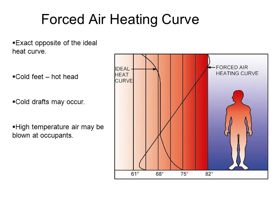 Forced Air Heating Curve  Exact opposite of the ideal heat curve.