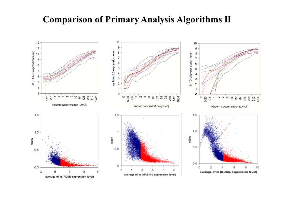 Comparison of Primary Analysis Algorithms II