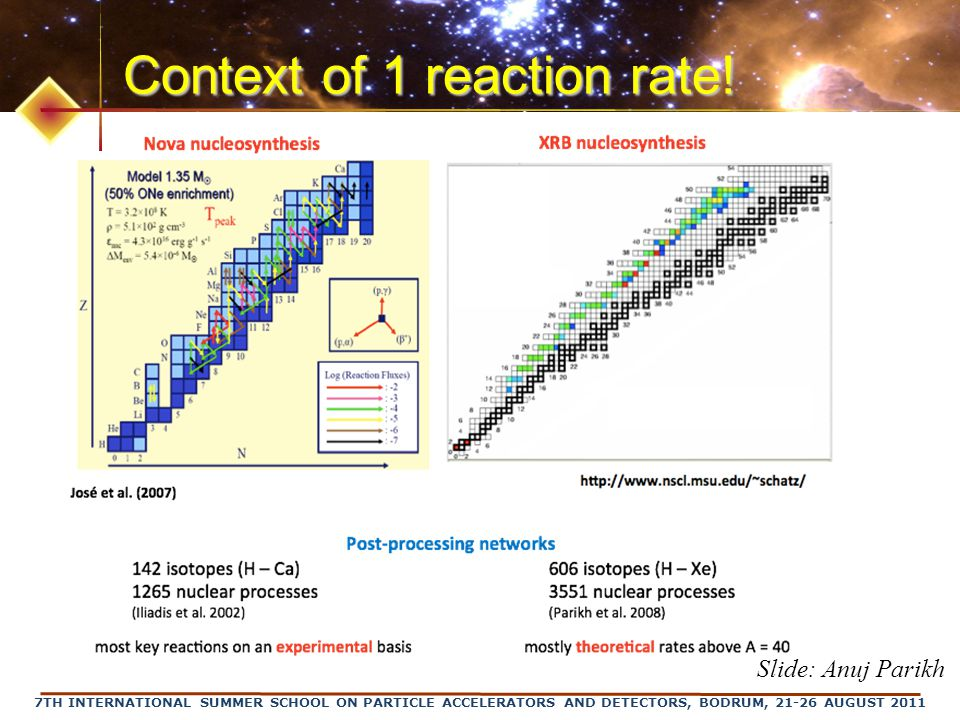 7TH INTERNATIONAL SUMMER SCHOOL ON PARTICLE ACCELERATORS AND DETECTORS, BODRUM, 21-26 AUGUST 2011 Context of 1 reaction rate.