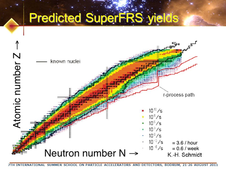 Predicted SuperFRS yields
