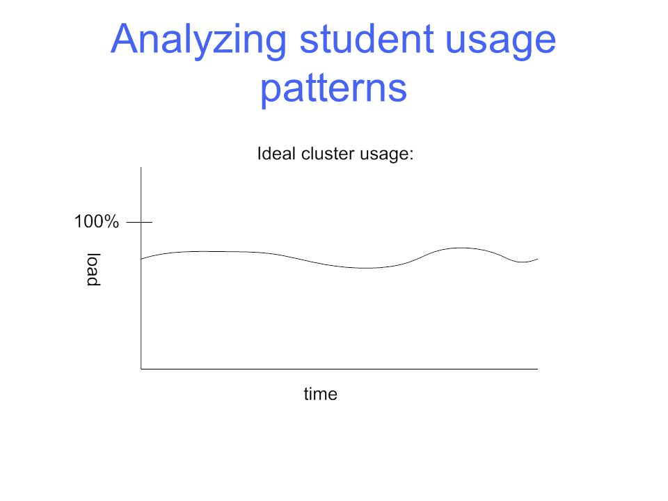 Analyzing student usage patterns