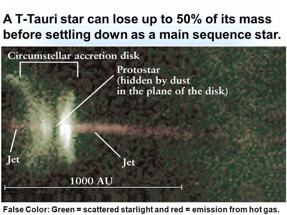 False Color: Green = scattered starlight and red = emission from hot gas. A T-Tauri star can lose up to 50% of its mass before settling down as a main