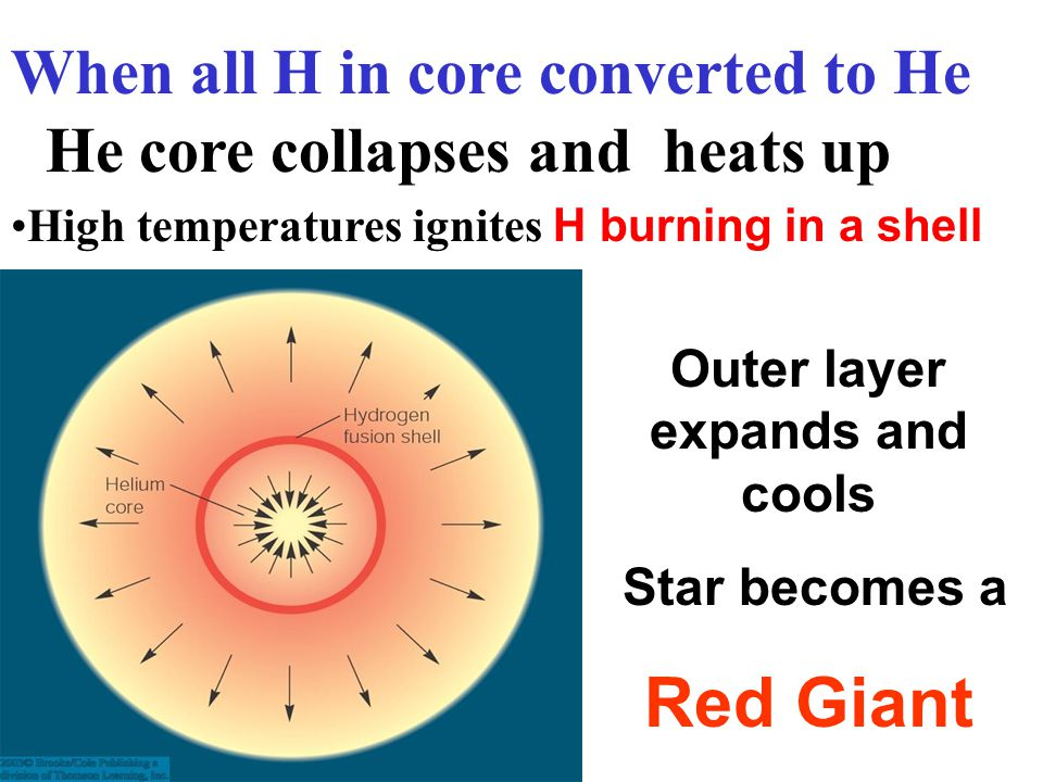 Outer layer expands and cools Star becomes a Red Giant He core collapses and heats up High temperatures ignites H burning in a shell When all H in cor