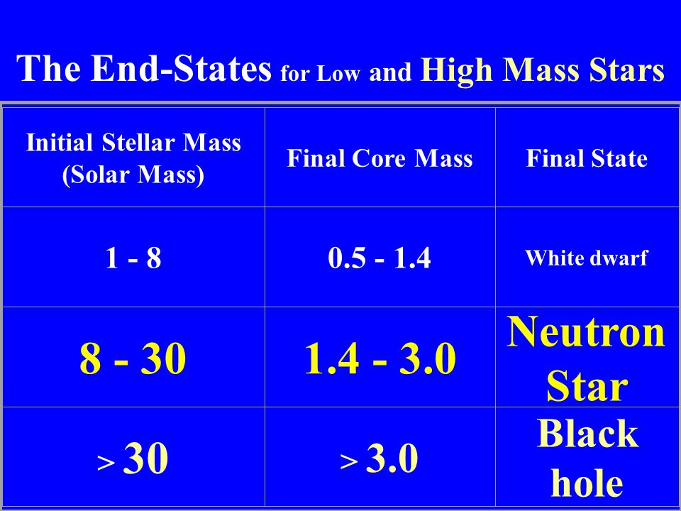 The End-States for Low and High Mass Stars Initial Stellar Mass (Solar Mass) Final Core MassFinal State 1 - 80.5 - 1.4 White dwarf 8 - 301.4 - 3.0 Neu