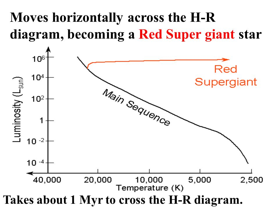 Moves horizontally across the H-R diagram, becoming a Red Super giant star Takes about 1 Myr to cross the H-R diagram.