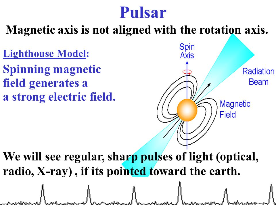 We will see regular, sharp pulses of light (optical, radio, X-ray), if its pointed toward the earth. Lighthouse Model: field generates a Spinning magn