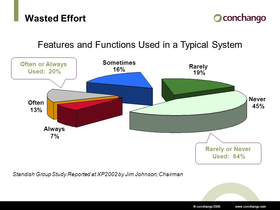 © conchango 2006 www.conchango.com Wasted Effort Features and Functions Used in a Typical System Standish Group Study Reported at XP2002 by Jim Johnson, Chairman Always 7% Often 13% Sometimes 16% Rarely 19% Never 45% Rarely or Never Used: 64% Often or Always Used: 20%