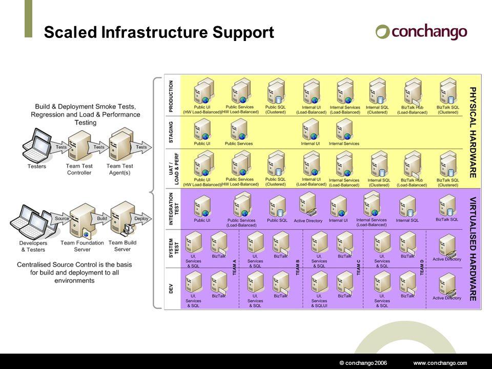 © conchango 2006 www.conchango.com Scaled Infrastructure Support