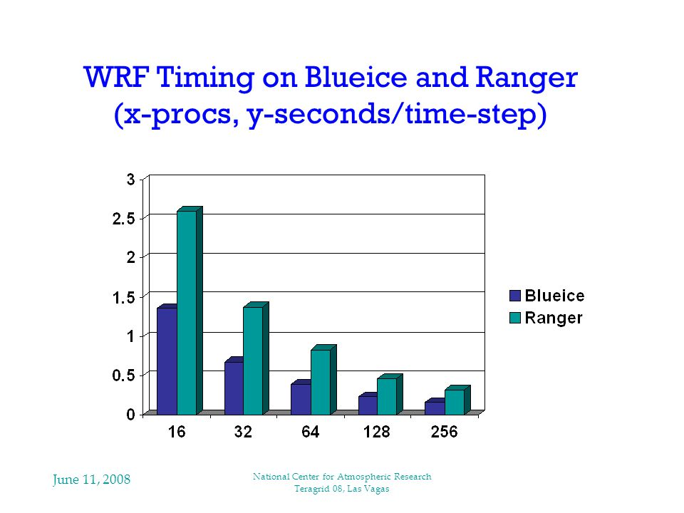 June 11, 2008 National Center for Atmospheric Research Teragrid 08, Las Vagas WRF Timing on Blueice and Ranger (x-procs, y-seconds/time-step)