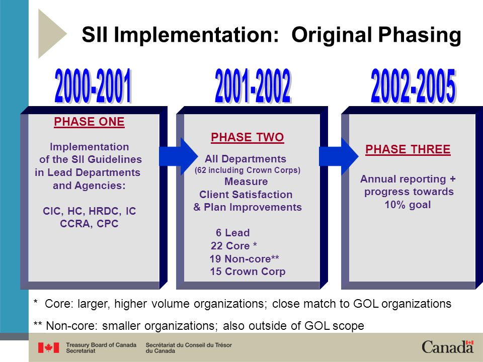 PHASE ONE Implementation of the SII Guidelines in Lead Departments and Agencies: CIC, HC, HRDC, IC CCRA, CPC PHASE TWO All Departments (62 including Crown Corps) Measure Client Satisfaction & Plan Improvements 6 Lead 22 Core * 19 Non-core** 15 Crown Corp PHASE THREE Annual reporting + progress towards 10% goal * Core: larger, higher volume organizations; close match to GOL organizations ** Non-core: smaller organizations; also outside of GOL scope SII Implementation: Original Phasing