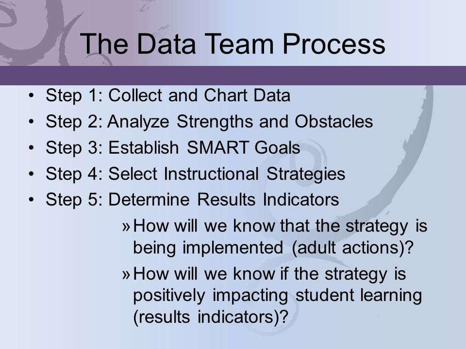 The Data Team Process Step 1: Collect and Chart Data Step 2: Analyze Strengths and Obstacles Step 3: Establish SMART Goals Step 4: Select Instructional Strategies Step 5: Determine Results Indicators »How will we know that the strategy is being implemented (adult actions).