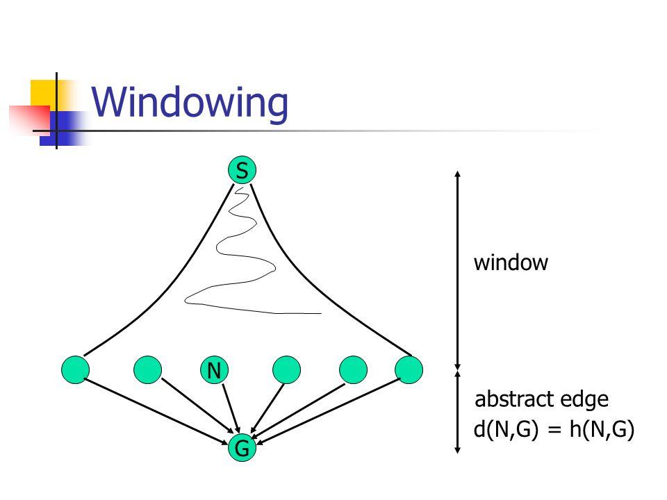 Windowing S G N window abstract edge d(N,G) = h(N,G)