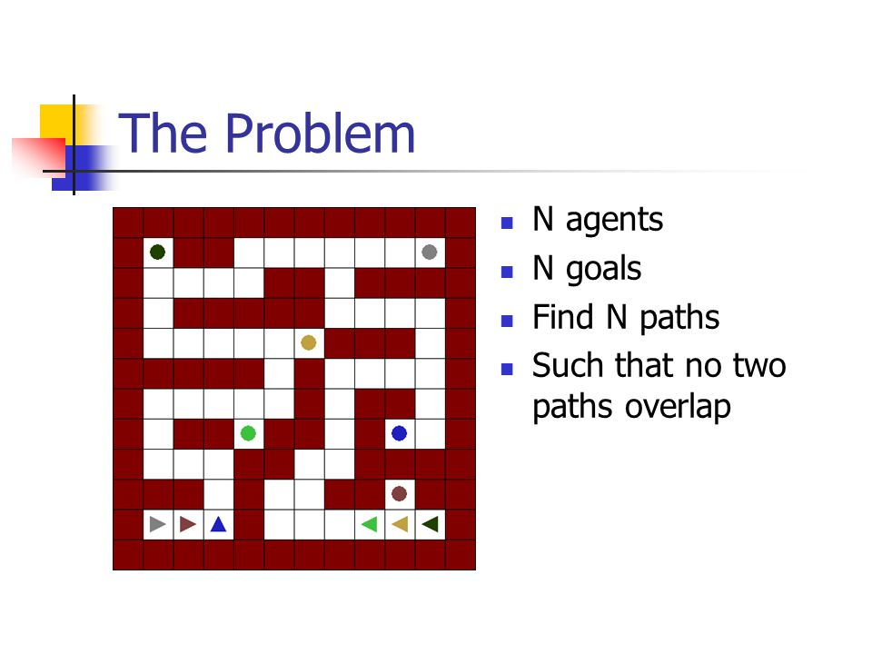 The Problem N agents N goals Find N paths Such that no two paths overlap