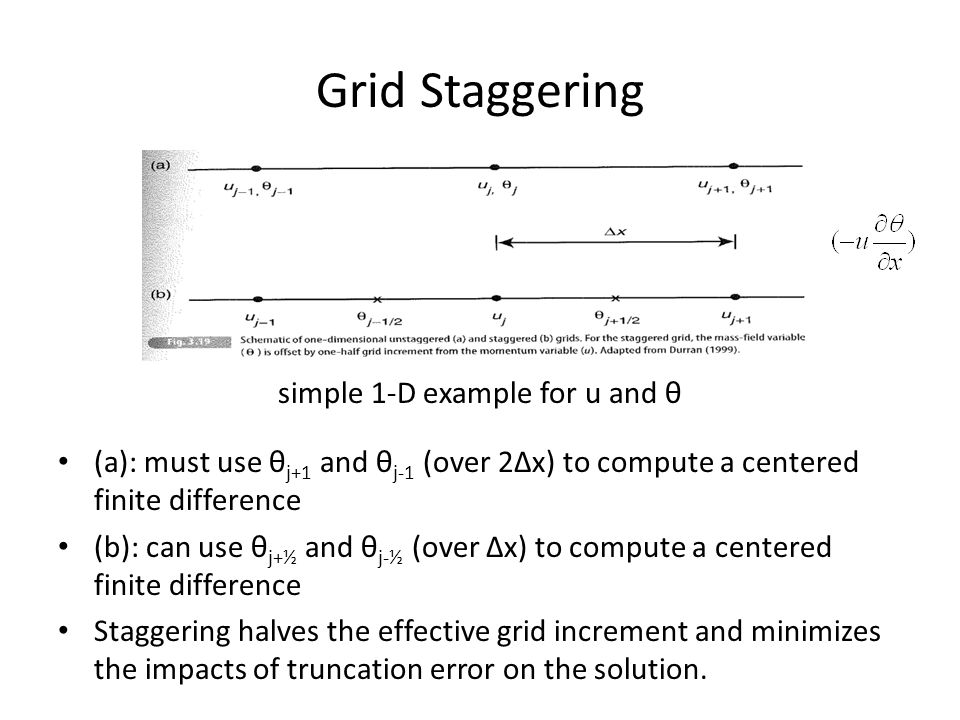 Grid Staggering simple 1-D example for u and θ (a): must use θ j+1 and θ j-1 (over 2∆x) to compute a centered finite difference (b): can use θ j+½ and