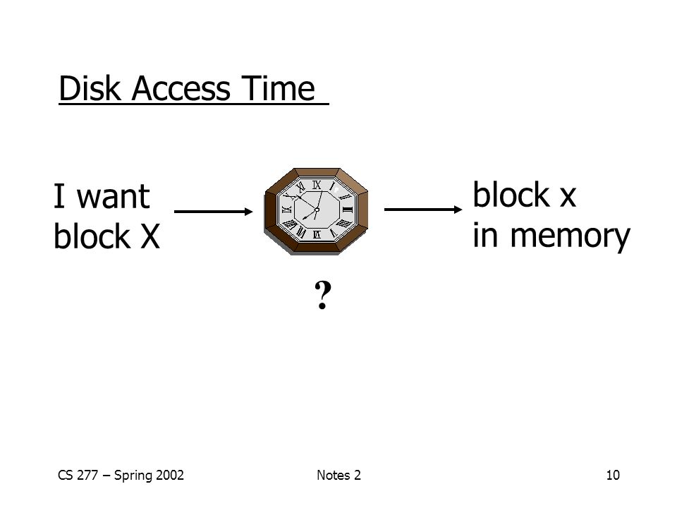 CS 277 – Spring 2002Notes 210 Disk Access Time block x in memory I want block X