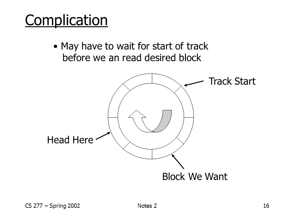 CS 277 – Spring 2002Notes 216 Complication May have to wait for start of track before we an read desired block Head Here Block We Want Track Start