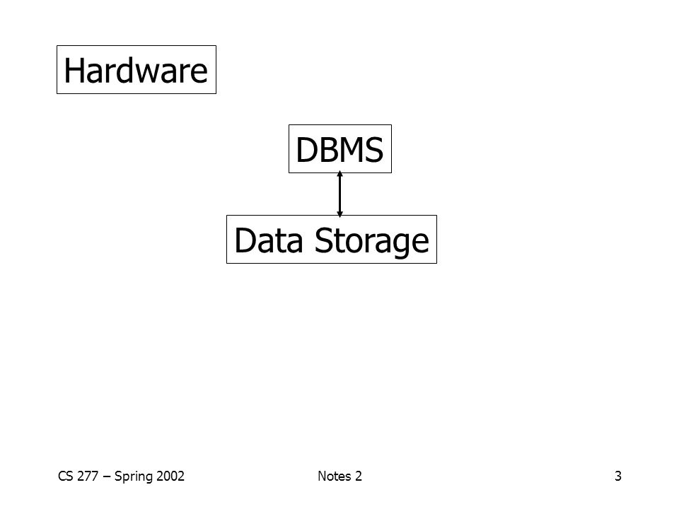 CS 277 – Spring 2002Notes 254 Database System e.g., Log Current DBLast week's DB