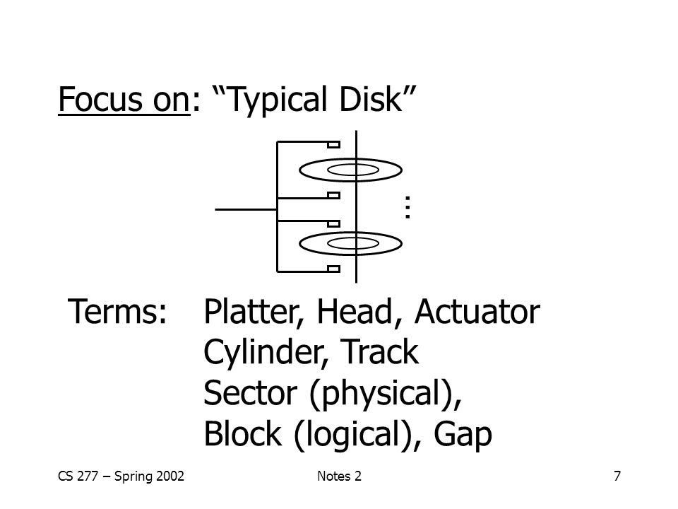 CS 277 – Spring 2002Notes 27 Focus on: Typical Disk Terms: Platter, Head, Actuator Cylinder, Track Sector (physical), Block (logical), Gap …