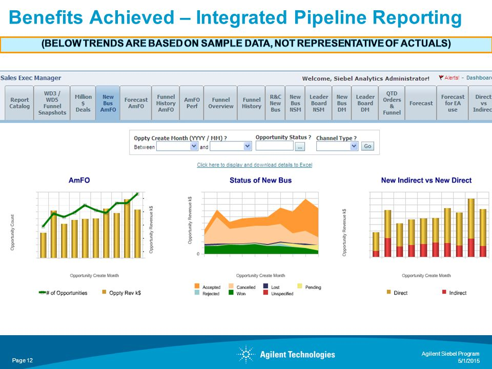 Benefits Achieved – Integrated Pipeline Reporting Page 12 Agilent Siebel Program 5/1/2015