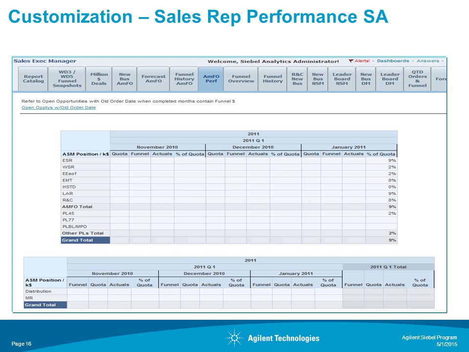 Customization – Sales Rep Performance SA Page 16 Agilent Siebel Program 5/1/2015