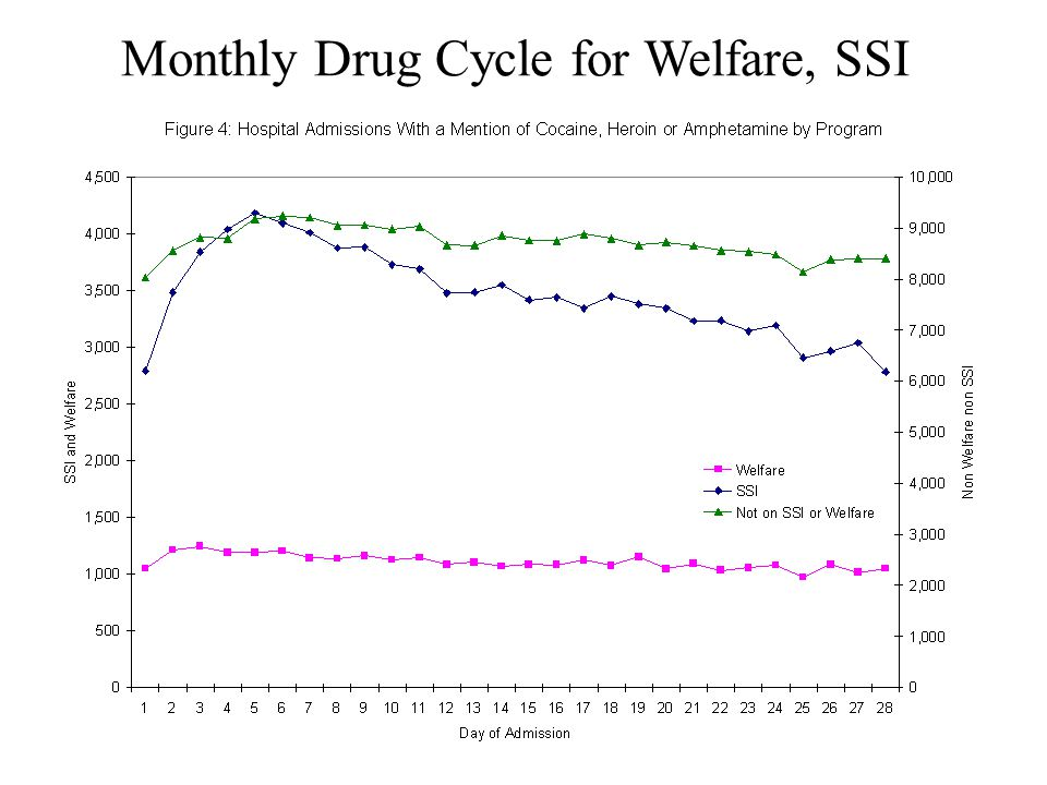Monthly Drug Cycle for Welfare, SSI