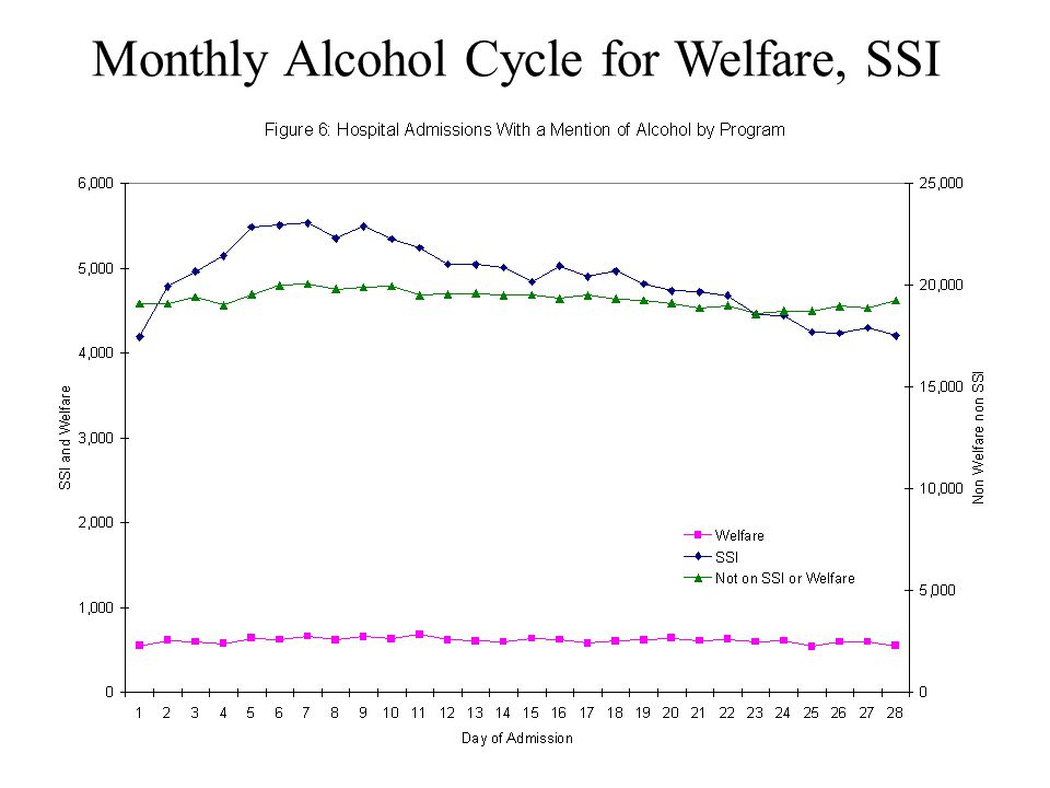 Monthly Alcohol Cycle for Welfare, SSI