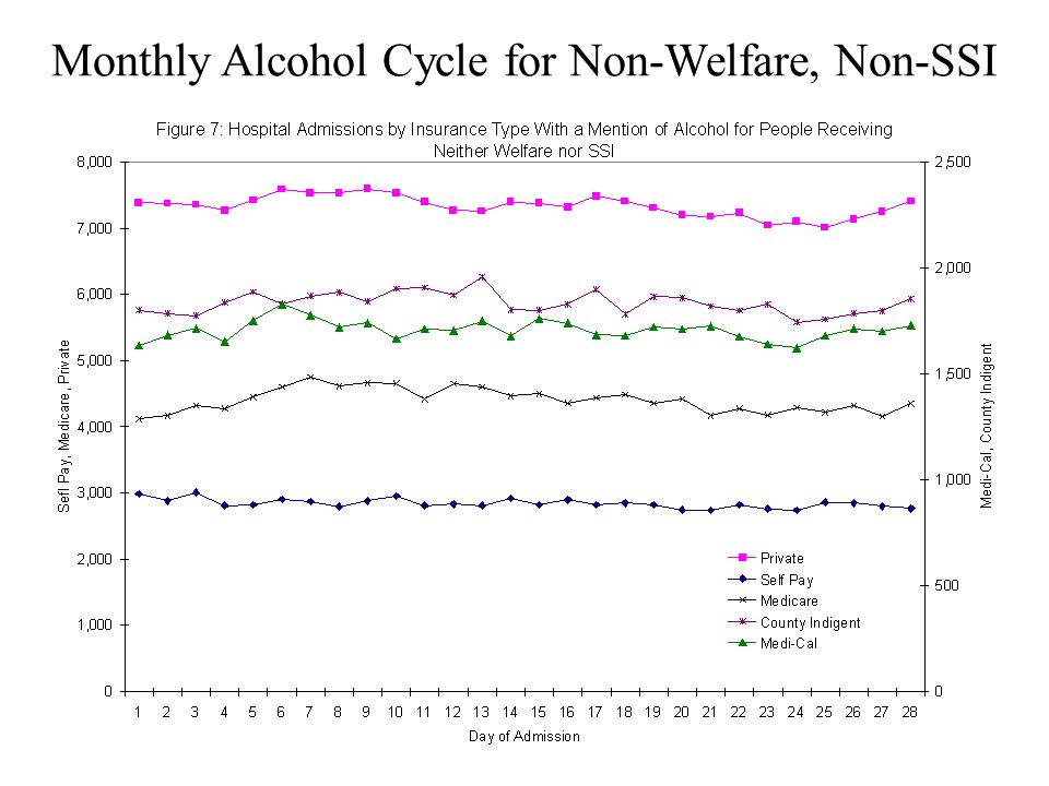Monthly Alcohol Cycle for Non-Welfare, Non-SSI