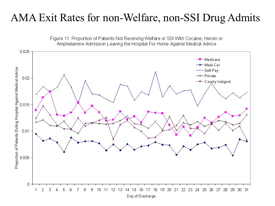AMA Exit Rates for non-Welfare, non-SSI Drug Admits