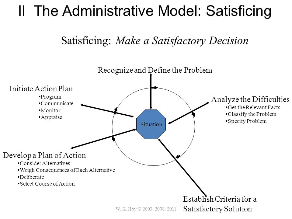 W. K. Hoy © 2003, 2008, 2011 II The Administrative Model: Satisficing Satisficing: Make a Satisfactory Decision Situation Recognize and Define the Pro