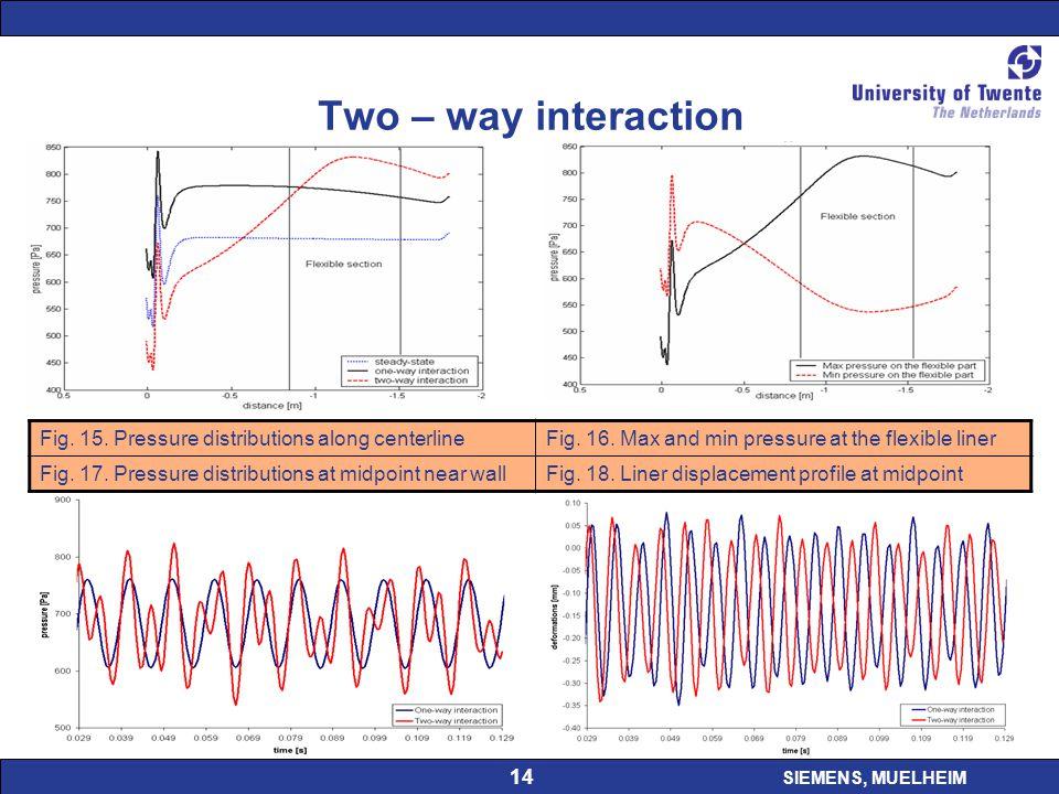 SIEMENS, MUELHEIM 14 Two – way interaction Fig. 15.