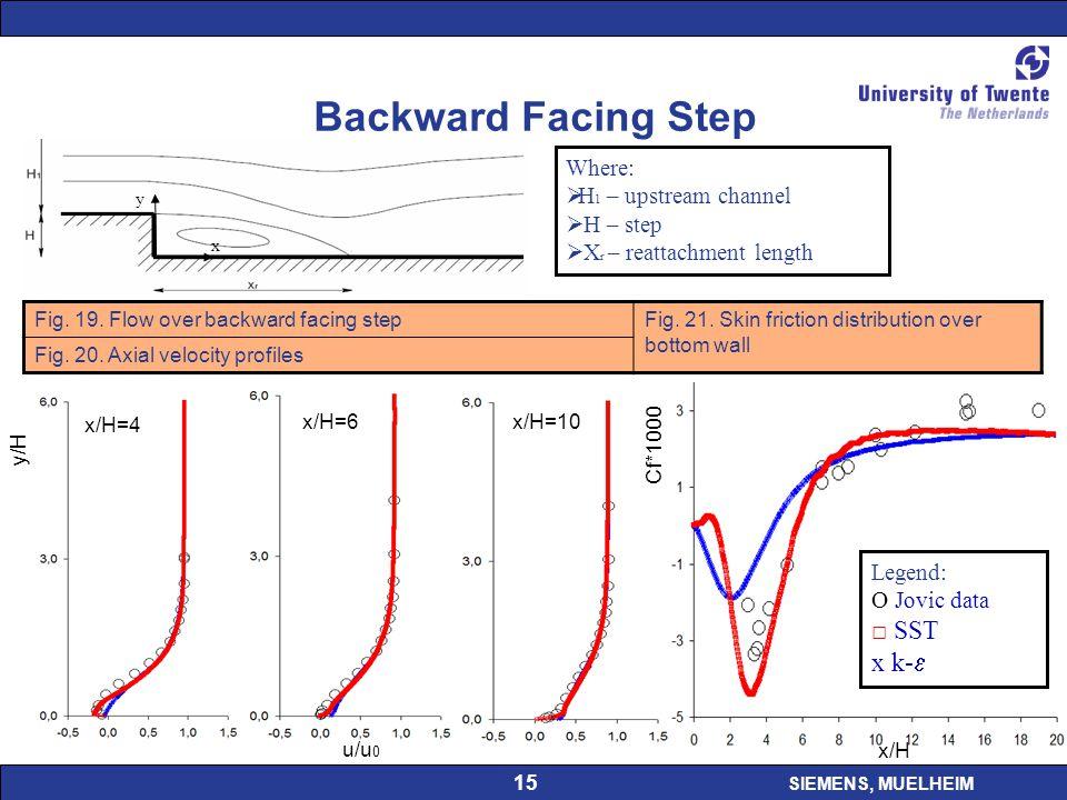 SIEMENS, MUELHEIM 15 Backward Facing Step Where:  H 1 – upstream channel  H – step  X r – reattachment length u/u 0 y/H x/H=4 x/H=6 x/H=10 x/H Cf*1000 Legend: O Jovic data □ SST x k-  Fig.
