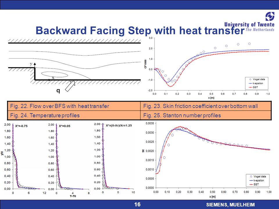 SIEMENS, MUELHEIM 16 Backward Facing Step with heat transfer q Fig.