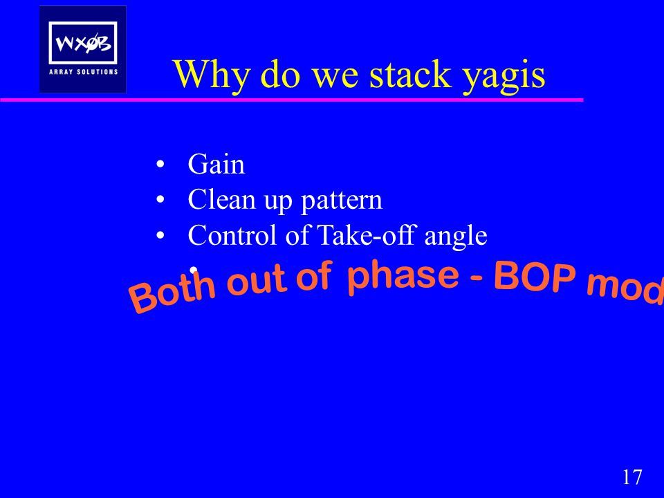 Why do we stack yagis Gain Clean up pattern Control of Take-off angle 17