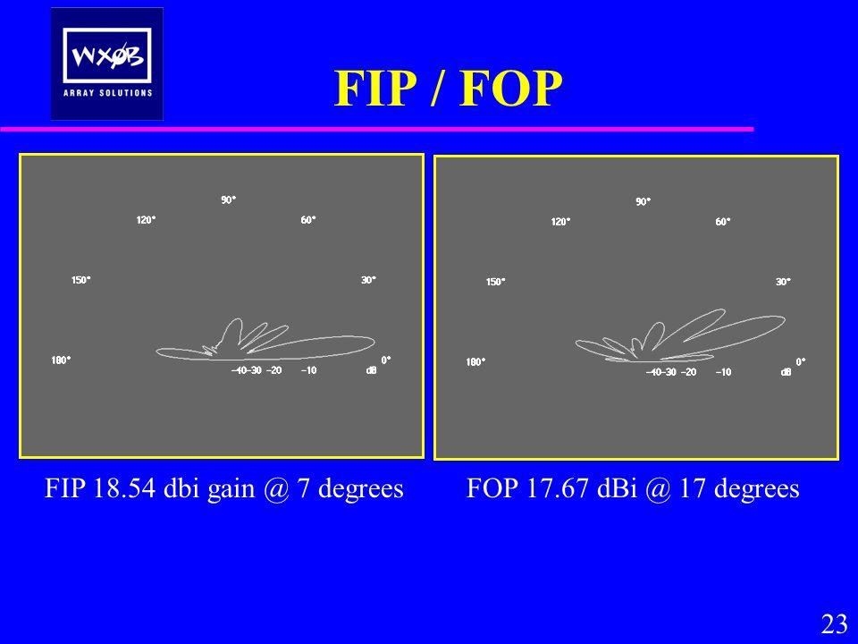 FIP / FOP 23 FOP 17.67 dBi @ 17 degrees FIP 18.54 dbi gain @ 7 degrees