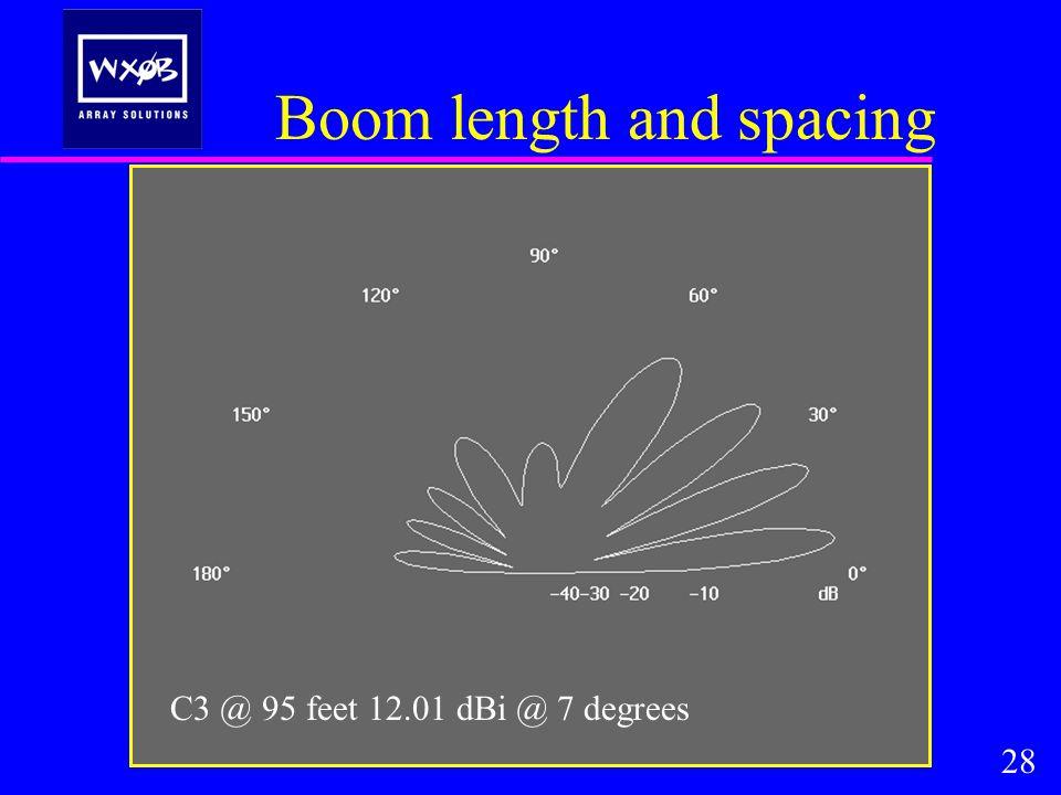 Boom length and spacing 28 C3 @ 95 feet 12.01 dBi @ 7 degrees