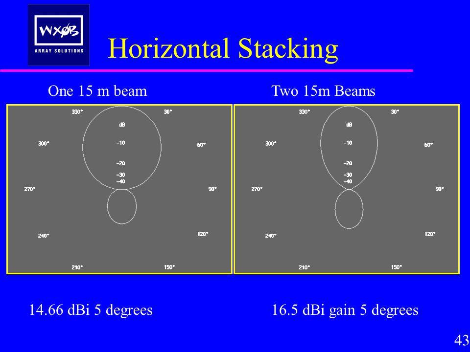 Horizontal Stacking 43 16.5 dBi gain 5 degrees14.66 dBi 5 degrees One 15 m beamTwo 15m Beams