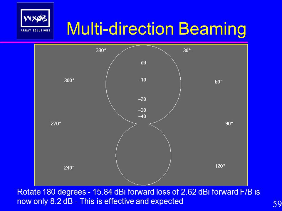 Multi-direction Beaming 59 Rotate 180 degrees - 15.84 dBi forward loss of 2.62 dBi forward F/B is now only 8.2 dB - This is effective and expected