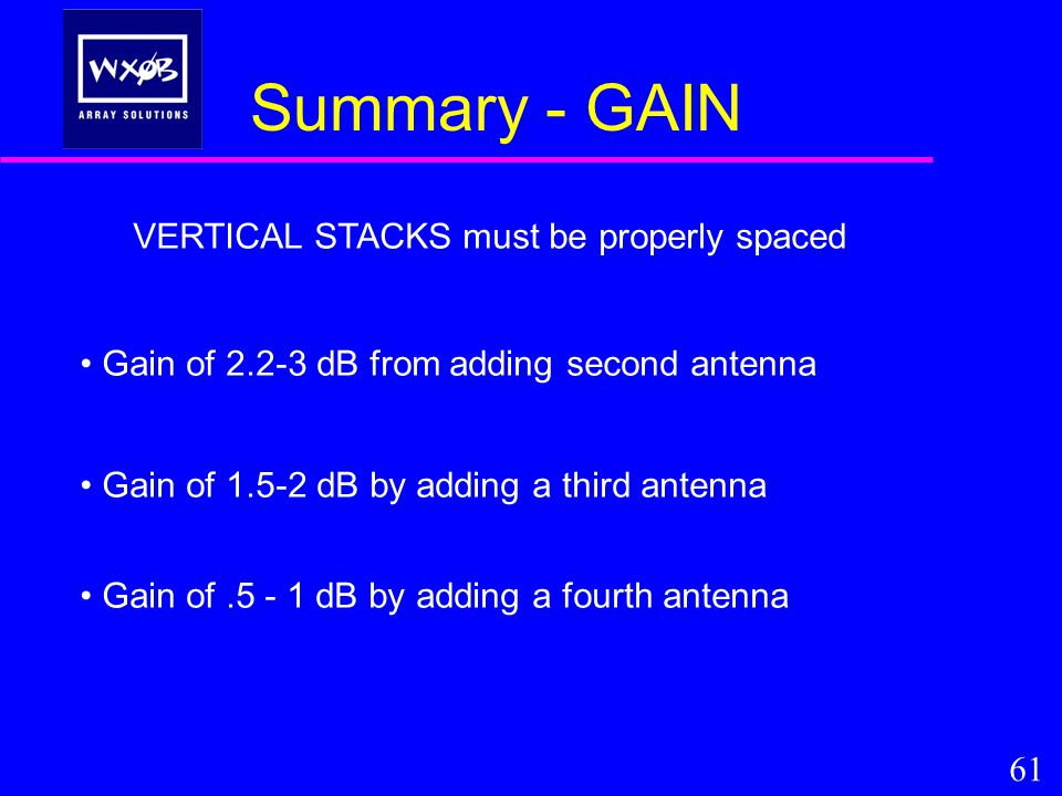 Summary - GAIN VERTICAL STACKS must be properly spaced Gain of 2.2-3 dB from adding second antenna Gain of 1.5-2 dB by adding a third antenna Gain of.5 - 1 dB by adding a fourth antenna 61