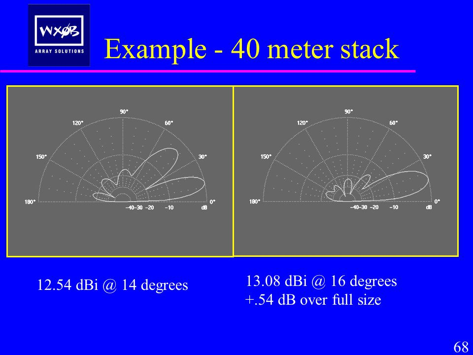 Example - 40 meter stack 68 13.08 dBi @ 16 degrees +.54 dB over full size 12.54 dBi @ 14 degrees
