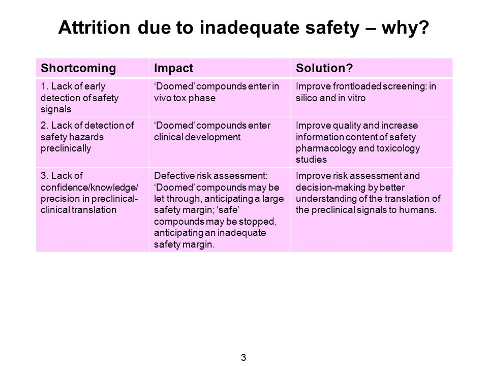 Attrition due to inadequate safety – why.3 ShortcomingImpactSolution.