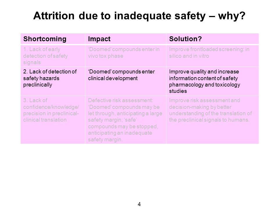 Attrition due to inadequate safety – why. 4 ShortcomingImpactSolution.